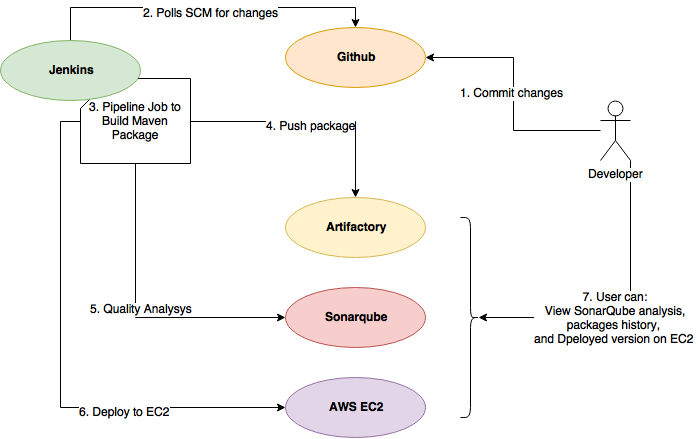 Continuous Delivery for Maven project using Jenkins Pipeline and AWS